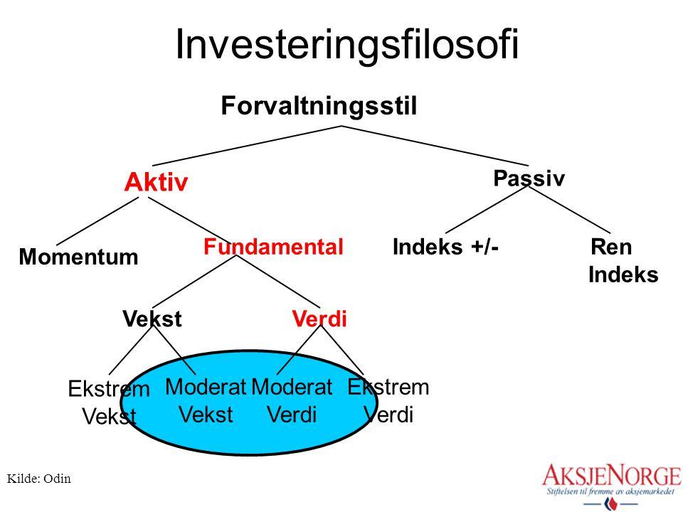 Investeringsfilosofi Aktiv Passiv Fundamental VekstVerdi Ekstrem Vekst Forvaltningsstil Momentum Indeks +/-Ren Indeks Moderat Vekst Moderat Verdi Ekst