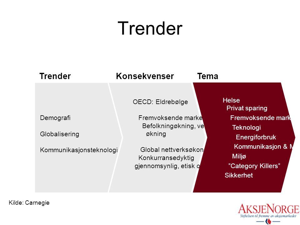 Trender Demografi Globalisering Kommunikasjonsteknologi OECD: Eldrebølge Fremvoksende markeder: Befolkningøkning, veldstands økning Global nettverksøk