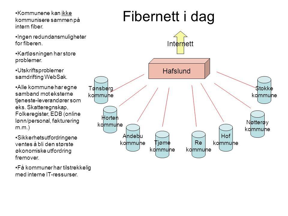 Fibernett i dag Nøtterøy kommune Tjøme kommune Re kommune Hof kommune Hafslund Internett Kommunene kan ikke kommunisere sammen på intern fiber. Ingen