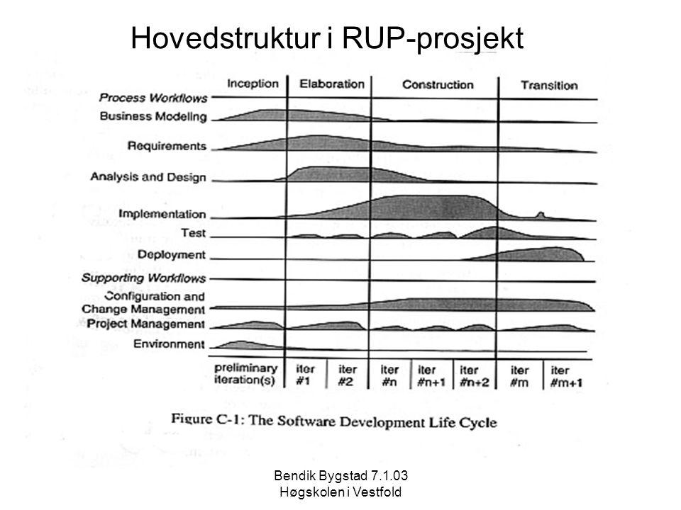 Bendik Bygstad 7.1.03 Høgskolen i Vestfold Hovedstruktur i RUP-prosjekt