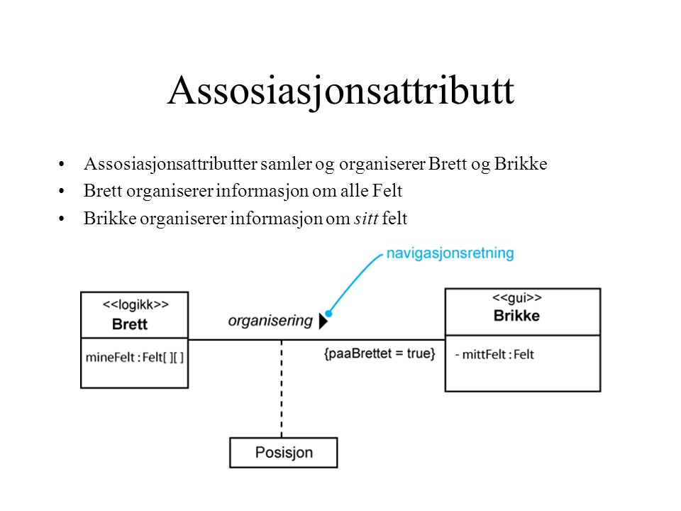 Assosiasjonsattributt Assosiasjonsattributter samler og organiserer Brett og Brikke Brett organiserer informasjon om alle Felt Brikke organiserer informasjon om sitt felt