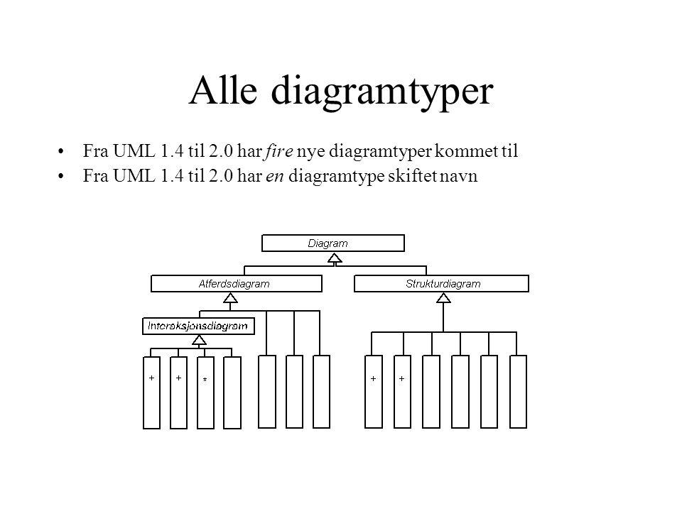 Alle diagramtyper Fra UML 1.4 til 2.0 har fire nye diagramtyper kommet til Fra UML 1.4 til 2.0 har en diagramtype skiftet navn