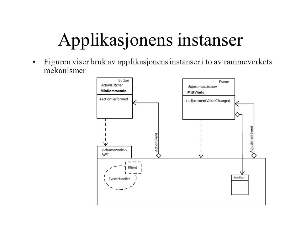 Applikasjonens instanser Figuren viser bruk av applikasjonens instanser i to av rammeverkets mekanismer