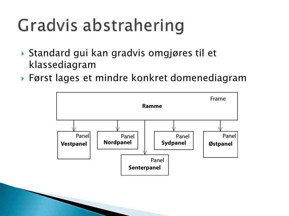  Standard gui kan gradvis omgjøres til et klassediagram  Først lages et mindre konkret domenediagram