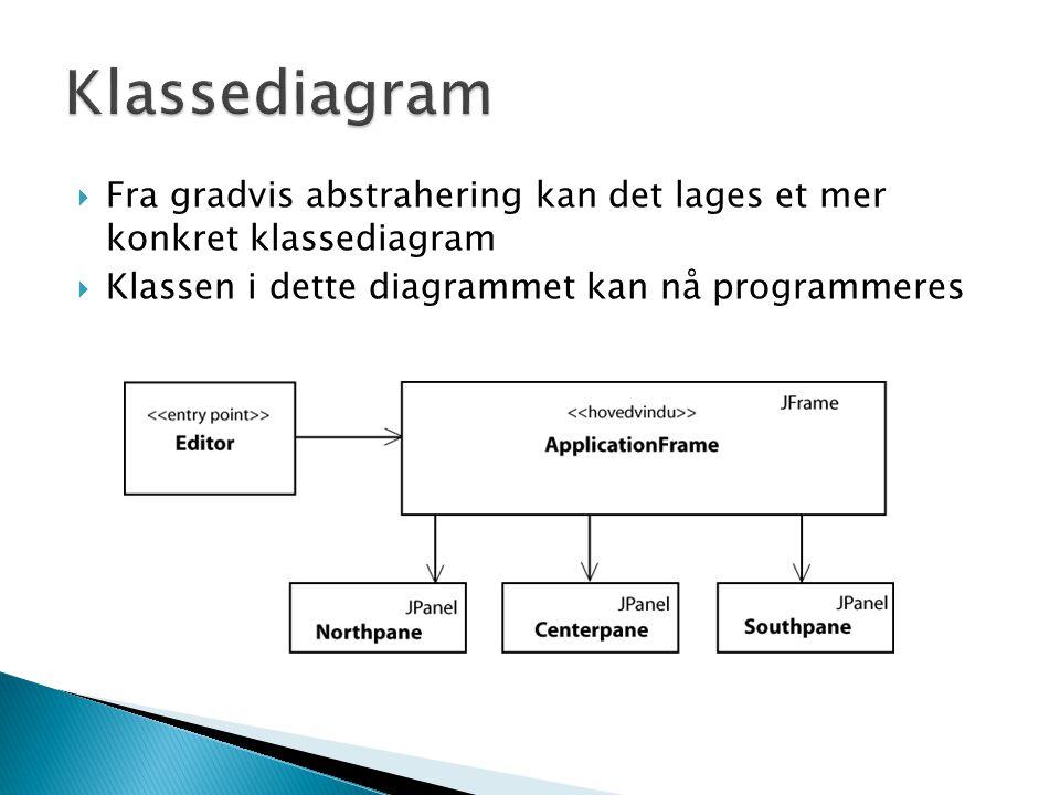  Fra gradvis abstrahering kan det lages et mer konkret klassediagram  Klassen i dette diagrammet kan nå programmeres