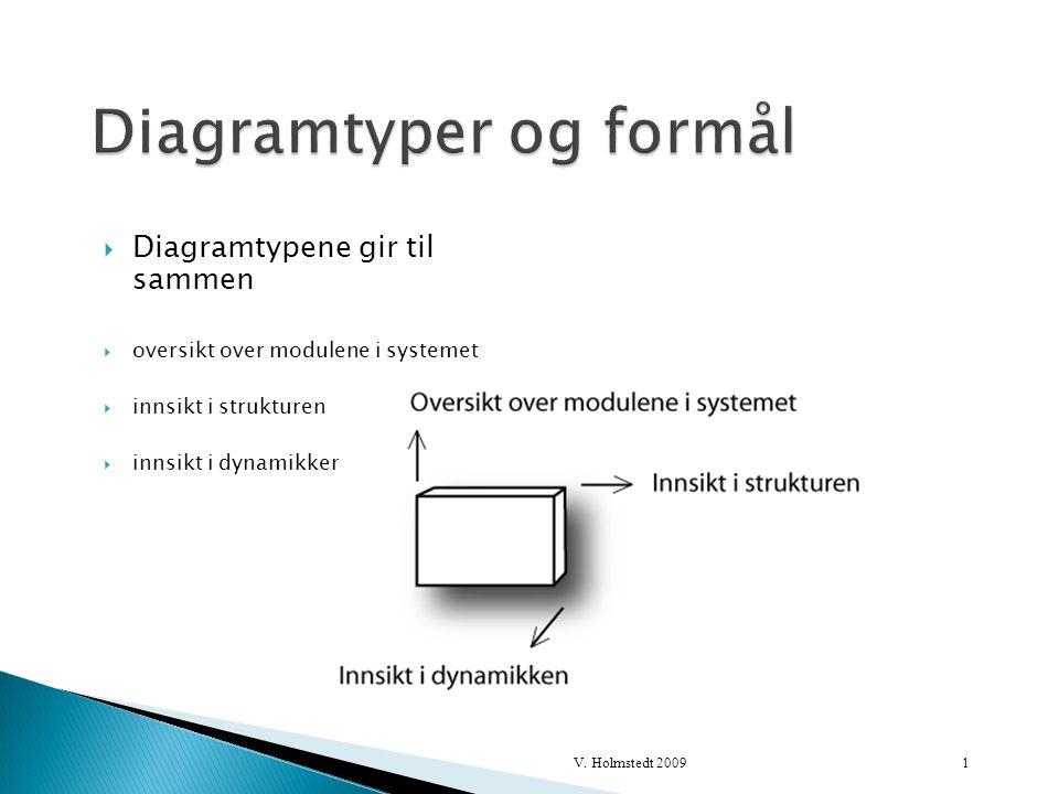  Det er to hovedtyper av diagrammer  Strukturdiagram  Atferdsdiagram 2V. Holmstedt 2009
