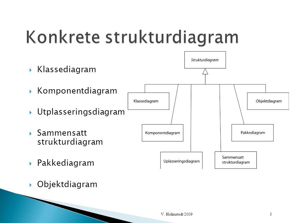  Klassediagram  Komponentdiagram  Utplasseringsdiagram  Sammensatt strukturdiagram  Pakkediagram  Objektdiagram 3V.