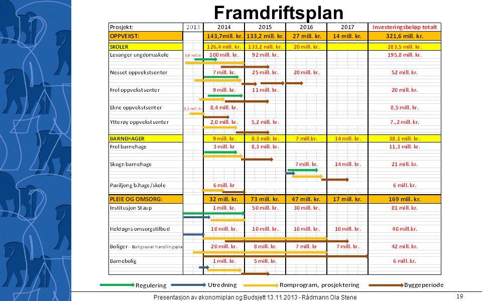 Framdriftsplan Presentasjon av økonomiplan og Budsjett 13.11.2013 - Rådmann Ola Stene 19