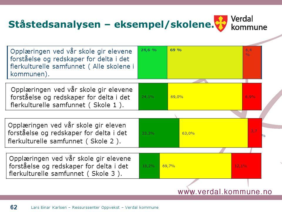 Lars Einar Karlsen – Ressurssenter Oppvekst – Verdal kommune 62 Ståstedsanalysen – eksempel/skolene. Opplæringen ved vår skole gir elevene forståelse
