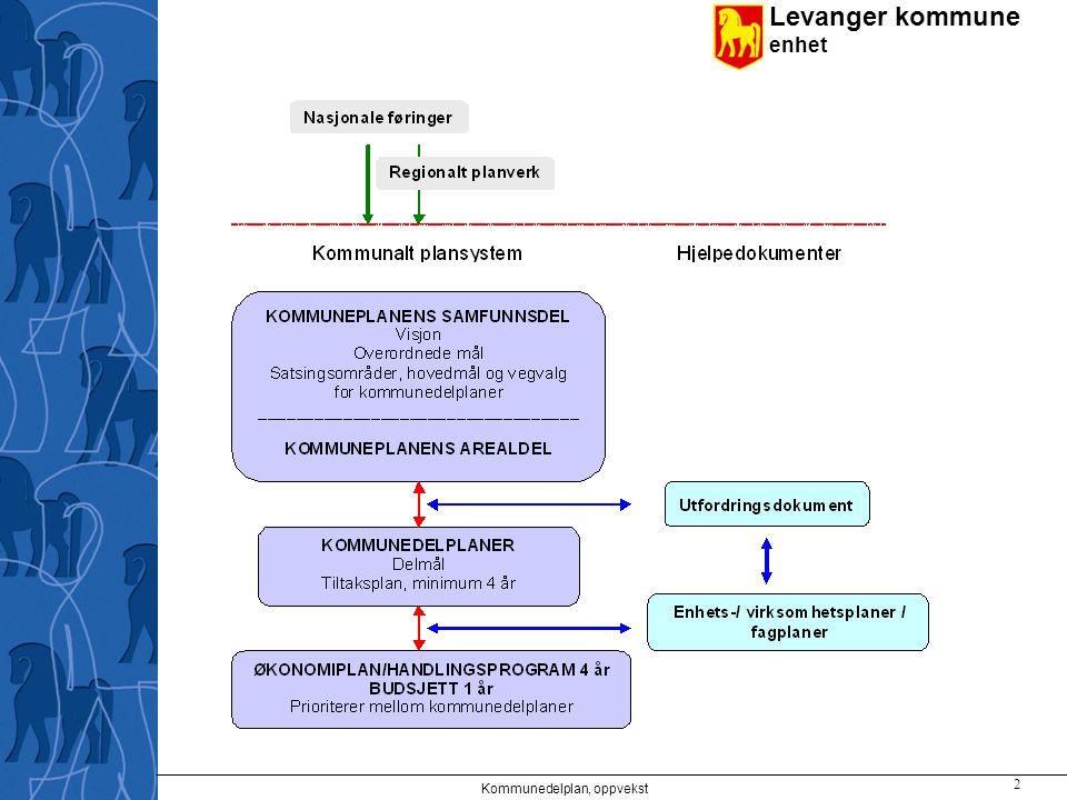 Levanger kommune enhet Kommunedelplan, oppvekst 2