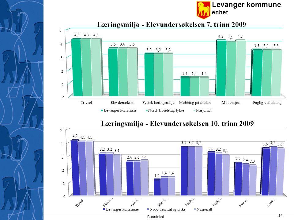 Levanger kommune enhet Bunntekst 16