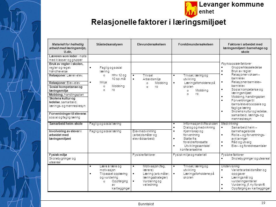 Levanger kommune enhet Relasjonelle faktorer i læringsmiljøet Bunntekst 19 Materiell for helhetlig arbeid med læringsmiljø, U.dir, StåstedsanalysenEle