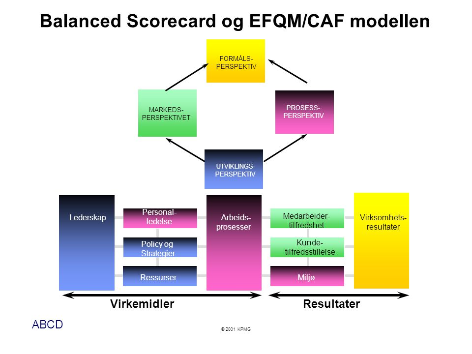 ABCD © 2001 KPMG Balanced Scorecard og EFQM/CAF modellen VirkemidlerResultater Lederskap Policy og Strategier Ressurser Arbeids- prosesser Medarbeider- tilfredshet Kunde- tilfredsstillelse Miljø Virksomhets- resultater Personal- ledelse Finansielt perspektiv MARKEDS- PERSPEKTIVET FORMÅLS- PERSPEKTIV UTVIKLINGS- PERSPEKTIV PROSESS- PERSPEKTIV