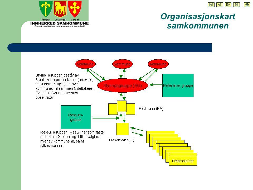 Organisasjonskart samkommunen