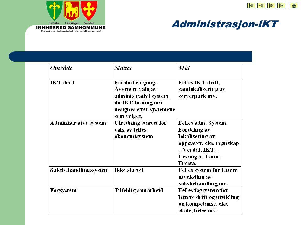 Administrasjon-IKT