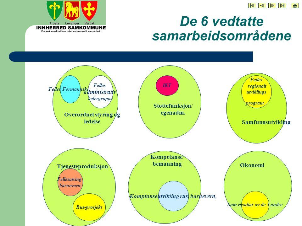 De 6 vedtatte samarbeidsområdene Støttefunksjon/ egenadm.