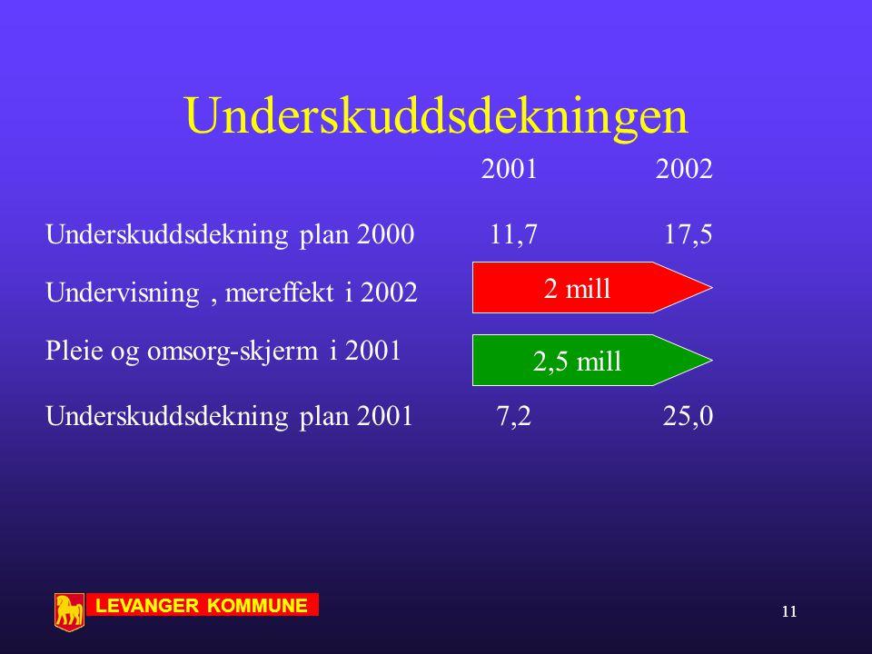 LEVANGER KOMMUNE 10 Hovedvalg for å komme i mål Maksimal utnyttelse av inntektspotensiale Legger inn helårseffekt av forutsatte skolestrukturjusteringer - låner av 2002- rammene ved utsatt underskuddsdekning Skjermer aktivitet i Pleie og omsorg i 2001, forutsetter ytterligere effektivisering og tilbakebetaling i 2002.