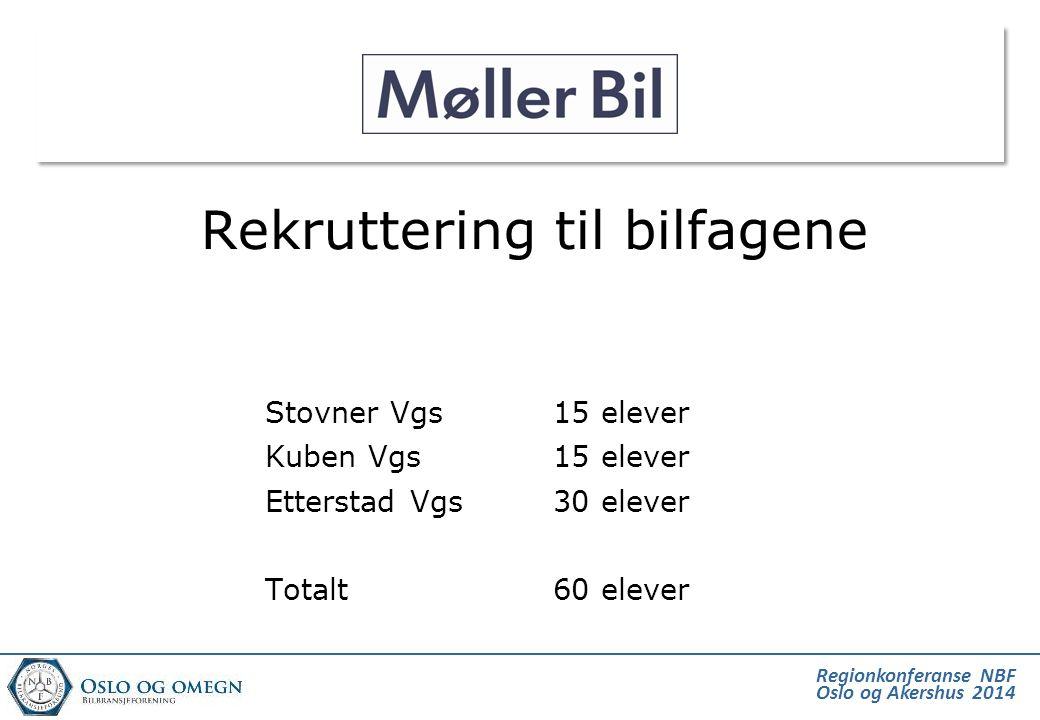 Regionkonferanse NBF Oslo og Akershus 2014 Hva finnes av læreplasser .