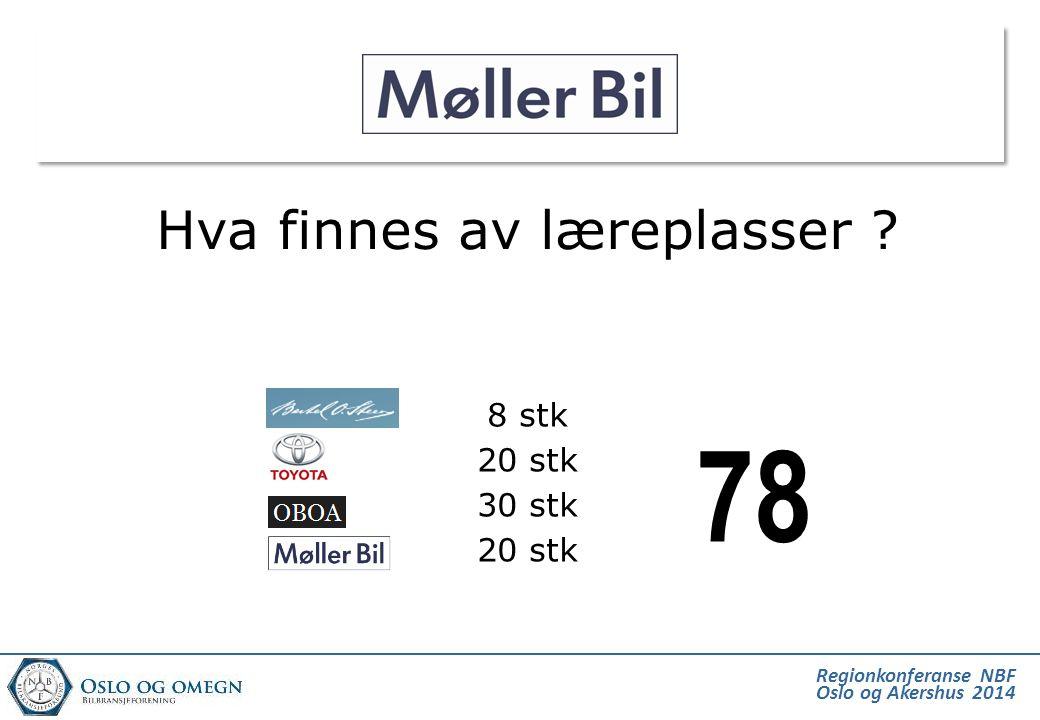 Regionkonferanse NBF Oslo og Akershus 2014 Hva finnes av læreplasser ? 8 stk 20 stk 30 stk 20 stk 78