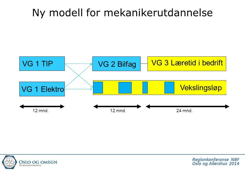 Regionkonferanse NBF Oslo og Akershus 2014 Ny modell for mekanikerutdannelse VG 1 TIP VG 1 Elektro VG 2 Bilfag VG 3 Læretid i bedrift 12 mnd. 24 mnd.