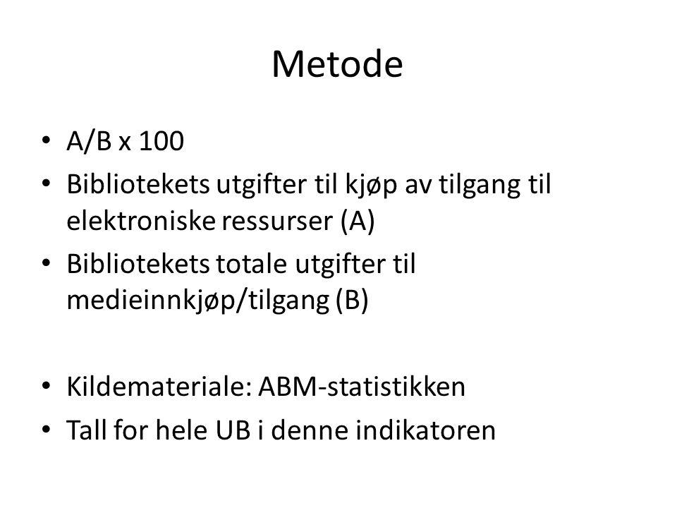 Metode A/B x 100 Bibliotekets utgifter til kjøp av tilgang til elektroniske ressurser (A) Bibliotekets totale utgifter til medieinnkjøp/tilgang (B) Kildemateriale: ABM-statistikken Tall for hele UB i denne indikatoren