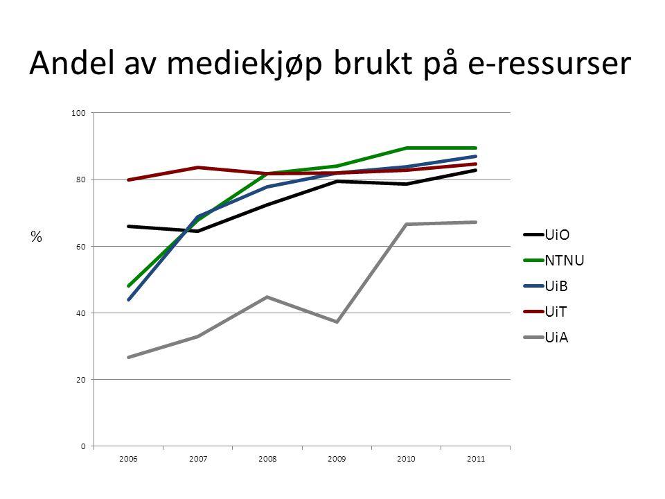 Andel av mediekjøp brukt på e-ressurser %