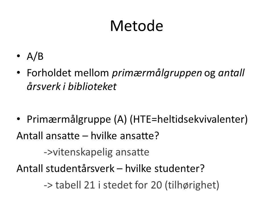 Metode A/B Forholdet mellom primærmålgruppen og antall årsverk i biblioteket Primærmålgruppe (A) (HTE=heltidsekvivalenter) Antall ansatte – hvilke ansatte.