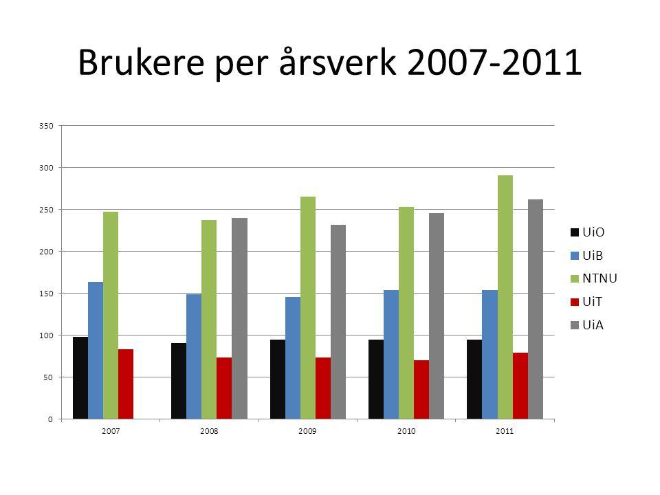 Brukere per årsverk 2007-2011