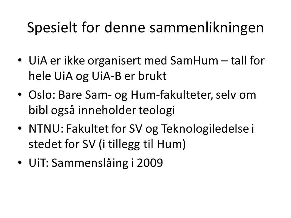 Spesielt for denne sammenlikningen UiA er ikke organisert med SamHum – tall for hele UiA og UiA-B er brukt Oslo: Bare Sam- og Hum-fakulteter, selv om bibl også inneholder teologi NTNU: Fakultet for SV og Teknologiledelse i stedet for SV (i tillegg til Hum) UiT: Sammenslåing i 2009