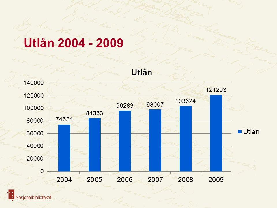 Utlån 2004 - 2009