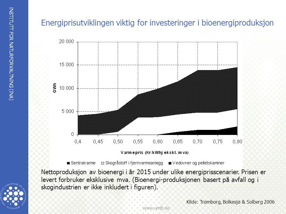 INSTITUTT FOR NATURFORVALTNING (INA) www.umb.no Energiprisutviklingen viktig for investeringer i bioenergiproduksjon Kilde: Trømborg, Bolkesjø & Solbe