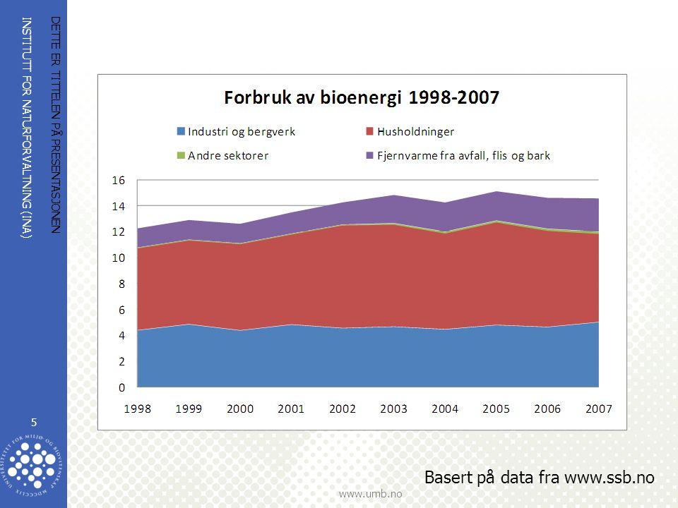 INSTITUTT FOR NATURFORVALTNING (INA) www.umb.no DETTE ER TITTELEN PÅ PRESENTASJONEN 5 Basert på data fra www.ssb.no