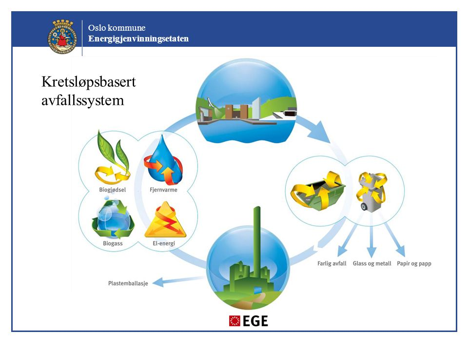 Oslo kommune Energigjenvinningsetaten Kretsløpsbasert avfallssystem
