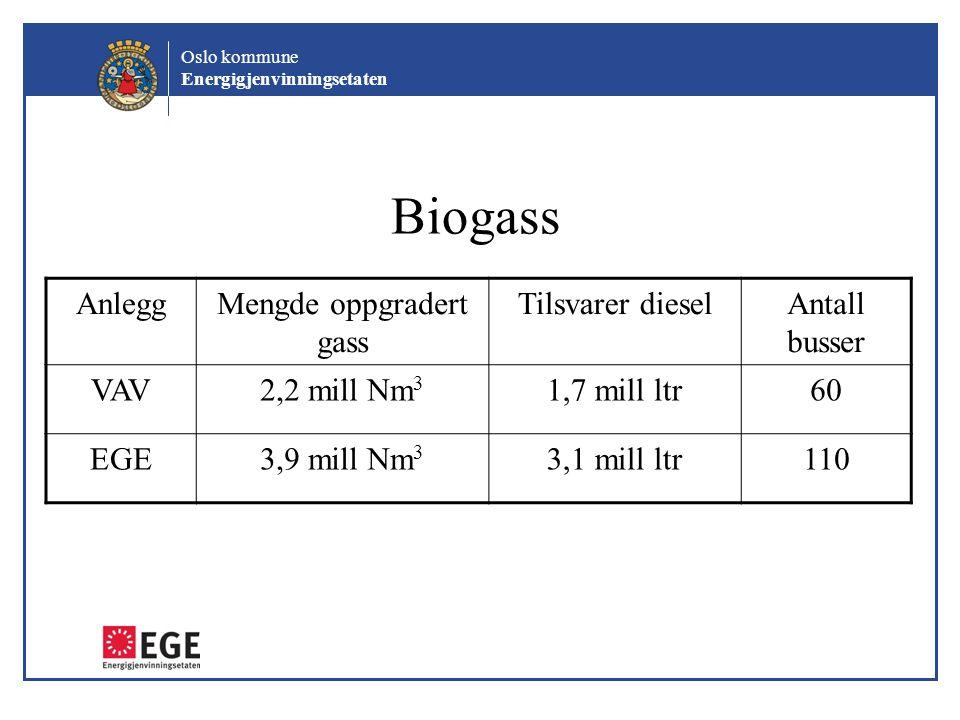 Oslo kommune Energigjenvinningsetaten Biogass AnleggMengde oppgradert gass Tilsvarer dieselAntall busser VAV2,2 mill Nm 3 1,7 mill ltr60 EGE3,9 mill N