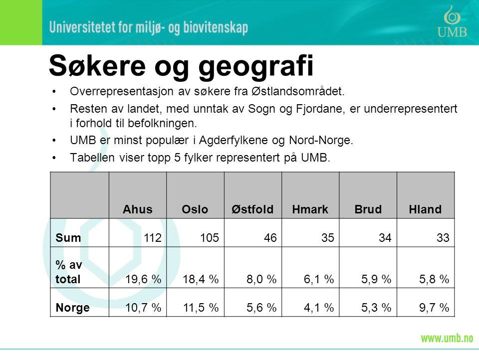 Søkere og geografi Overrepresentasjon av søkere fra Østlandsområdet.