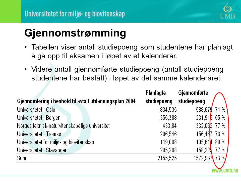 Gjennomstrømming Tabellen viser antall studiepoeng som studentene har planlagt å gå opp til eksamen i løpet av et kalenderår.