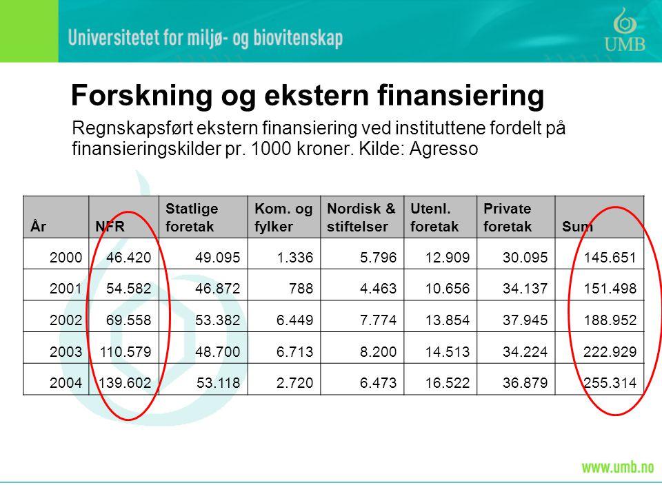 Regnskapsført ekstern finansiering ved instituttene fordelt på finansieringskilder pr.