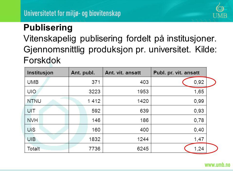 Publisering Vitenskapelig publisering fordelt på institusjoner.