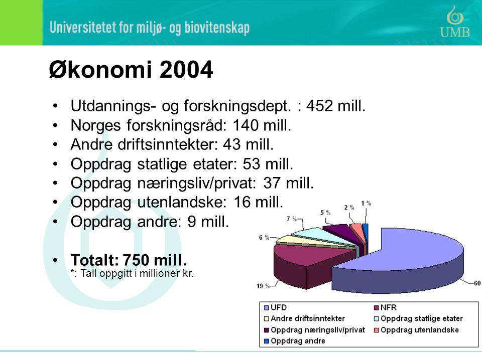 Økonomi 2004 Utdannings- og forskningsdept.: 452 mill.