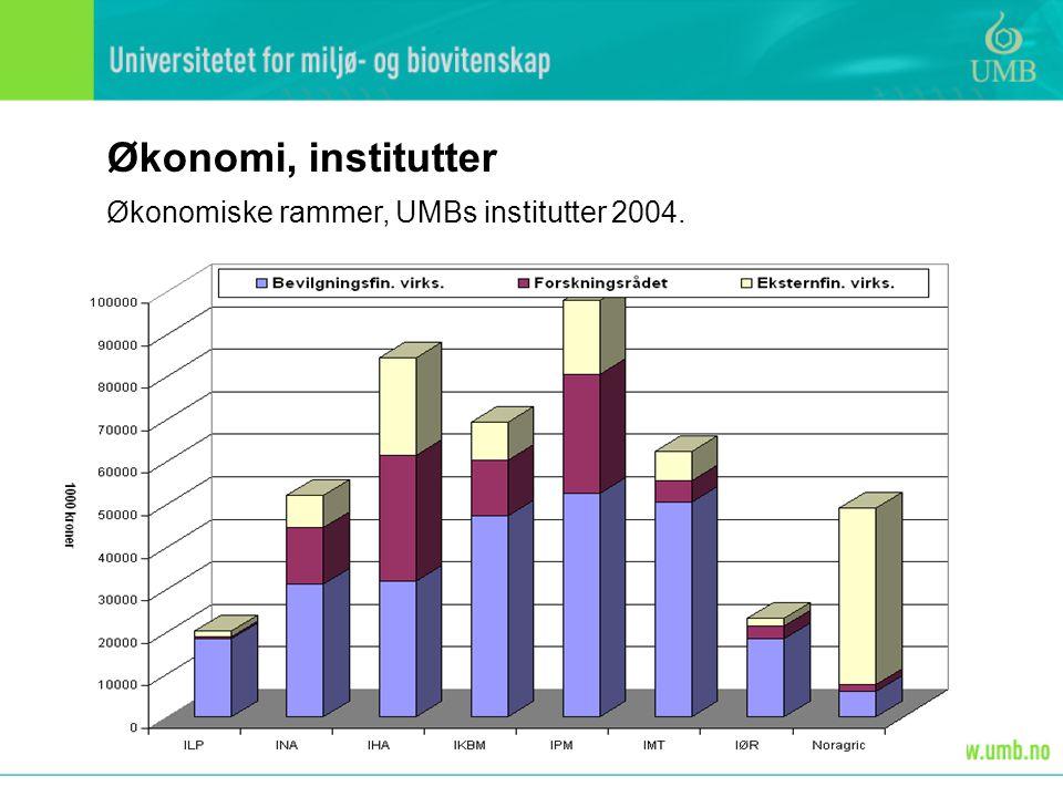 Forskningen ved UMB: Forskning skal sikre UMBs plass i det norske akademiske miljøet Arbeidet med forskergrupper skal videreføres Spissforskningssentrene skal ha gode arbeidsforhold Arbeide for at UMB-kritiske fagområder får strategiske midler Samarbeid med næringslivet skal prioriteres (SFI, Biopolis, studenter) Randsonen: Trykk på samarbeid mellom institusjonene på Campus Styrke samarbeidet med UiO Konsentrere internasjonalt F- og U-samarbeid til noen utvalgte universiteter