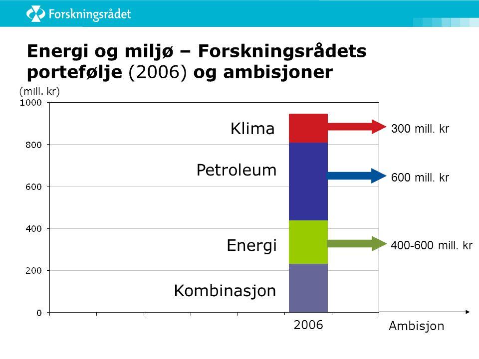 Energi og miljø – Forskningsrådets portefølje (2006) og ambisjoner (mill.
