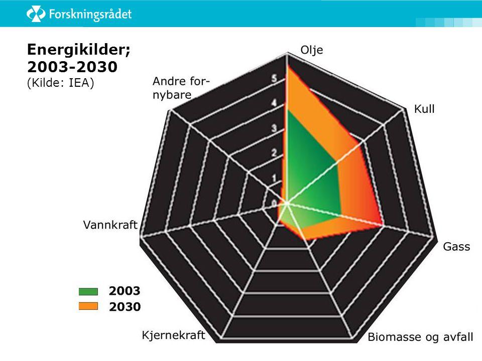 Energikilder; 2003-2030 (Kilde: IEA)
