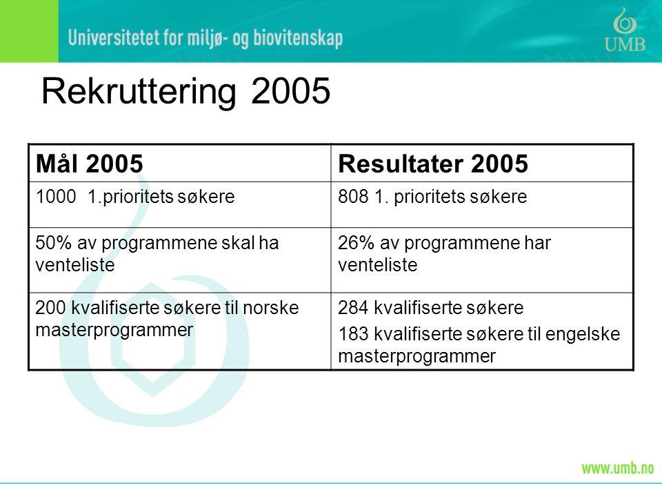 Rekruttering 2005 Mål 2005Resultater 2005 1000 1.prioritets søkere808 1. prioritets søkere 50% av programmene skal ha venteliste 26% av programmene ha