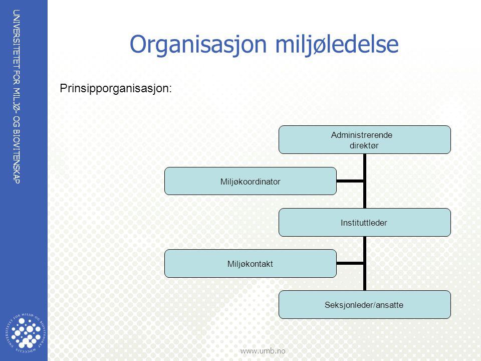 UNIVERSITETET FOR MILJØ- OG BIOVITENSKAP www.umb.no Hovedområder - miljøutfordringer  Energi  Avfall  Utslipp  Innkjøp  Transport  Vann  Forskning og undervisning