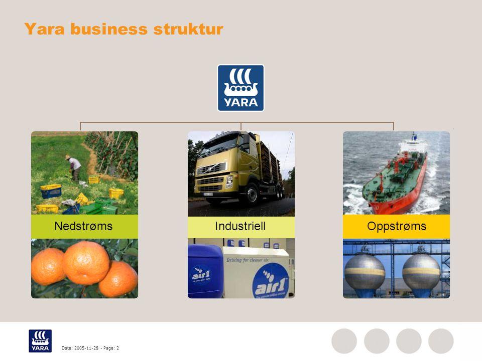 Date: 2005-11-28 - Page: 2 Yara business struktur Nedstrøms OppstrømsIndustriell