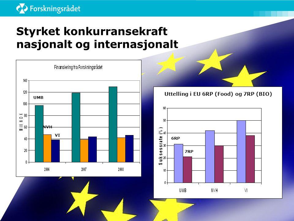 Styrket konkurransekraft nasjonalt og internasjonalt UMB NVH VI 6RP 7RP Uttelling i EU 6RP (Food) og 7RP (BIO)