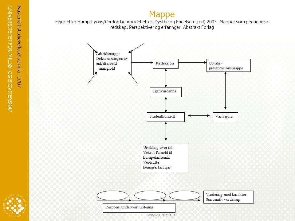 UNIVERSITETET FOR MILJØ- OG BIOVITENSKAP www.umb.no Nasjonalt studieveilederseminar 2007 Mappe Figur etter Hamp-Lyons/Cordon bearbeidet etter: Dysthe