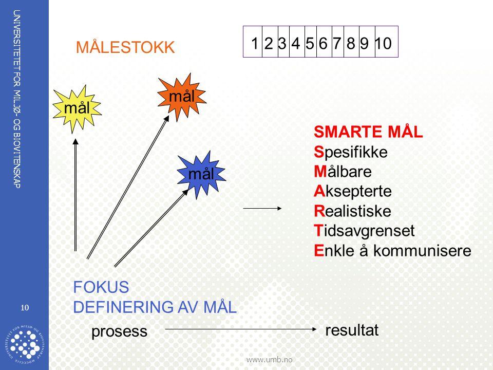 UNIVERSITETET FOR MILJØ- OG BIOVITENSKAP www.umb.no 10 MÅLESTOKK 1 2 3 4 5 6 7 8 9 10 mål prosess resultat SMARTE MÅL Spesifikke Målbare Aksepterte Re