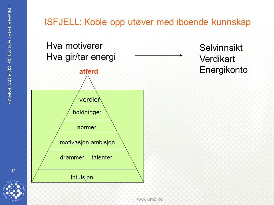UNIVERSITETET FOR MILJØ- OG BIOVITENSKAP www.umb.no 11 ISFJELL: Koble opp utøver med iboende kunnskap atferd drømmer talenter normer motivasjon ambisj