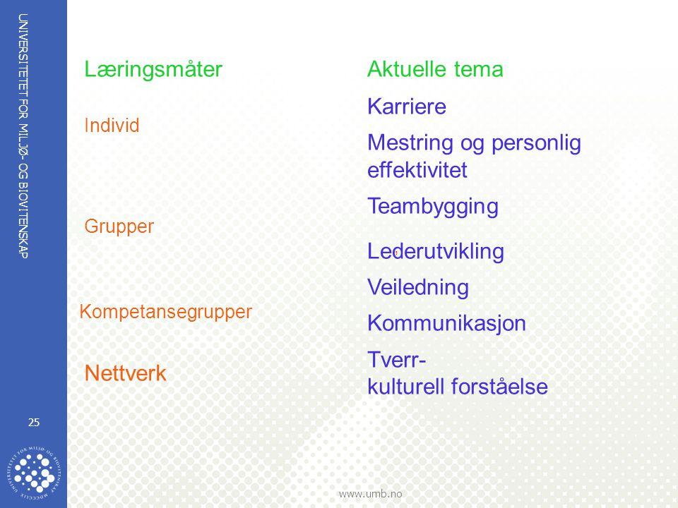UNIVERSITETET FOR MILJØ- OG BIOVITENSKAP www.umb.no 25 Læringsmåter Individ Grupper, Karriere Mestring og personlig effektivitet Teambygging Lederutvi